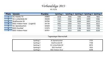 Verbandsliga 2013 - DSkV