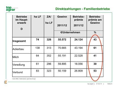 Die gemeinsame europäische Agrarpolitik - Ausblick und ...