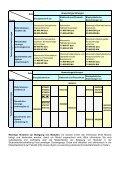 Studiengangspezifisches Lehrveranstaltungsverzeichnis der Fakultät - Page 5