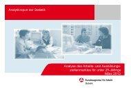 März - Statistik der Bundesagentur für Arbeit