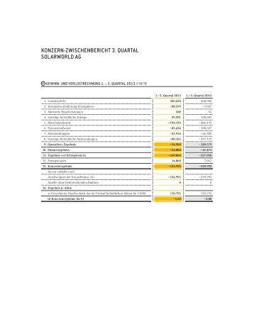 Konzern-Zwischenabschluss - SolarWorld AG