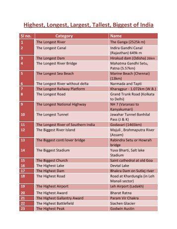 Highest, Longest, Largest, Tallest, Biggest of India