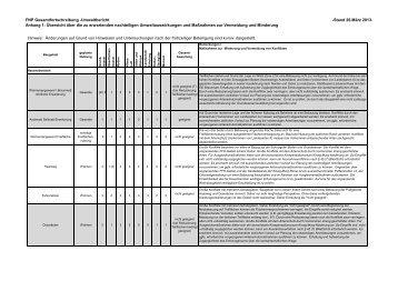 Baugebiete FNP 2025_Bewertung Offenlage - Baden-Baden