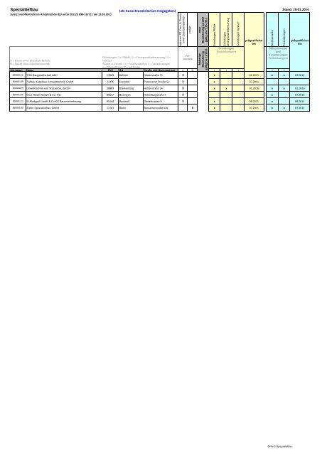 Liste präqualifizierte Unternehmen - Beschaffung Infrastruktur