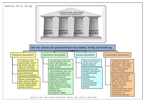 säulen selbstwert