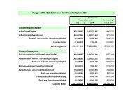 Ausgewählte Eckdaten aus dem Haushaltsplan 2014 - ohne PB