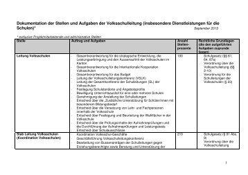 Aufträge und Arbeiten der Volksschulleitung, Sept. 2013