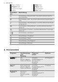 FAVORIT 65082 W0P DE Benutzerinformation - Electrolux-ui.com - Page 6