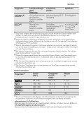 FAVORIT 65082 W0P DE Benutzerinformation - Electrolux-ui.com - Page 7