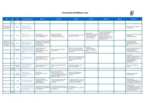 Bisherige Themen der GN Mittlere Lahn im Überblick | PDF 50 ... - GfG