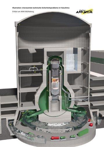 Illustration: Unerwartete technische ... - Fokus Anti-Atom