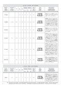 Catalogo Batterie Piombo Moto Fiamm 2010 - Page 6