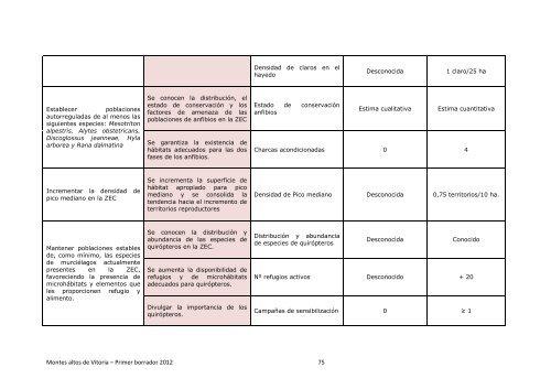 Documento de objetivos y medidas de conservación ... - Euskadi.net
