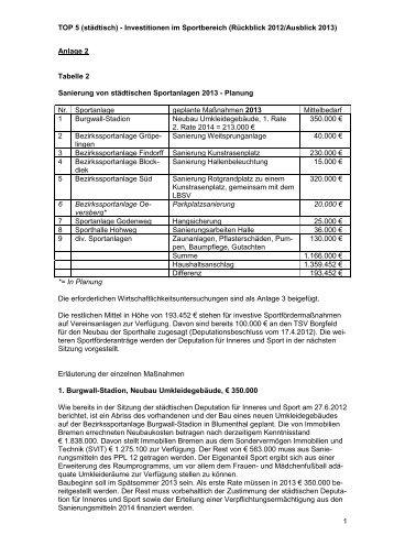 TOP 05 Anlage 2 - Bremen