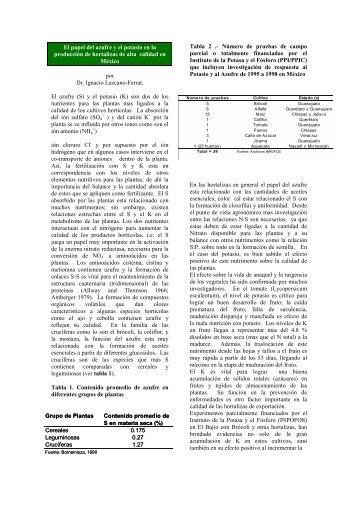 El papel del azufre y el potasio en la producción de hortalizas de ...