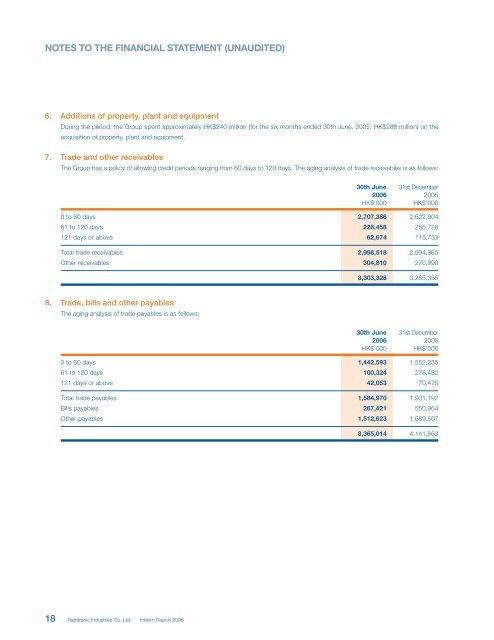 Techtronic Industries Co. Ltd. - Irasia.com
