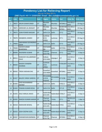 Pendency List for Relieving Report - (IRS) Officers Online