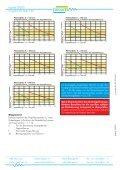 03100 Podestlager-System ISOLA, ∆L = 35 dB - HBT-ISOL AG - Seite 5