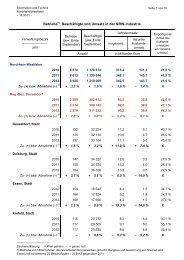 Betriebe , Beschäftigte und Umsatz in der NRW-Industrie