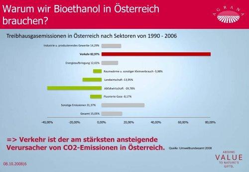 Bioethanol ist nicht für steigende ... - IWO-Österreich