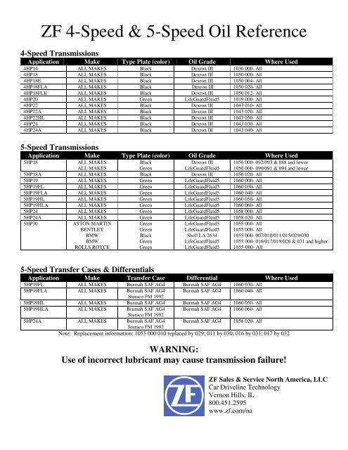 Transmission Oil Reference Guide - JagRepair com