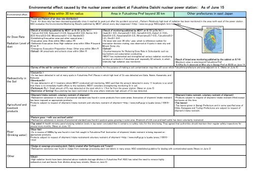 Environmental impacts of the Fukushima Nuclear Accident