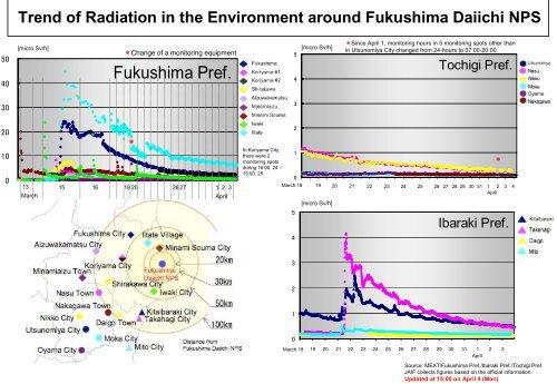 Trend of Radiation in the Environment around Fukushima Daiichi ...