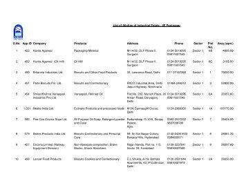 List of Allottee of Industrial Estate - IIE Pantnagar ... - JAIKISAN . ORG