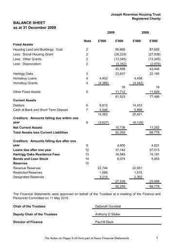 BALANCE SHEET as at 31 December 2009 - Joseph Rowntree ...