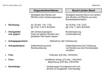 Verfahren vor dem BVerfG