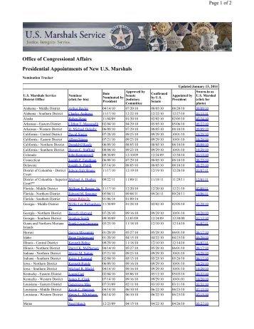USMS Nomination Tracker