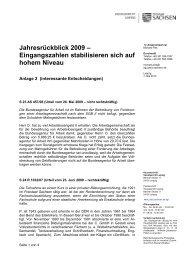 Jahresruckblick Anl 2 - Justiz in Sachsen - Freistaat Sachsen