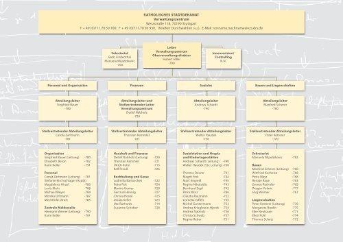 Organigramm Katholische Kirche