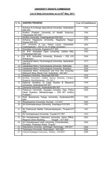 UNIVERSITY GRANTS COMMISSION List of State ... - KENT