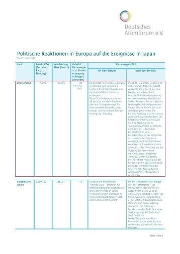 Politische Reaktionen in Europa auf die Ereignisse ... - Kernenergie.de
