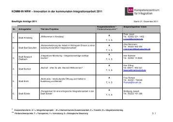 projektliste 2011