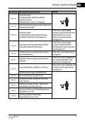 FEHLER- CODES ERROR  CODES - Page 6