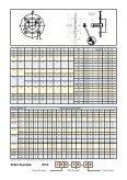 INTELLIGENT FLANGE INTELLIGENT FLANGE - Brd. Klee A/S - Page 3