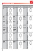 Fluro Katalog - Brd. Klee A/S - Page 4