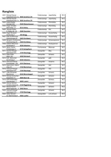 Rangliste Europa- und Schaukaninchen - Kleintiere Schweiz