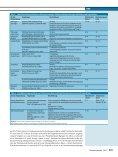 (2010). Angststörungen und Phobien im Kindes- und Jugendalter - Page 5