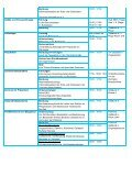 Programm am Samstag, 05.05.2012 - Ernst von Bergmann - Page 4