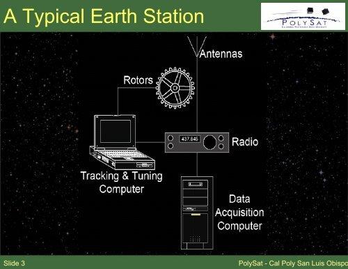 PolySat/CubeSat Backgroun