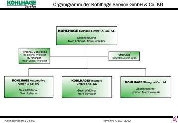 Organigramm der gesamten KOHLHAGE Gruppe downloaden