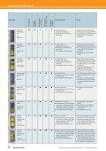 Speichertechnik - Cleantech - Seite 2