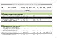 Sonderschullehrer/innenausbildung WS 2013/2014 2. Semester