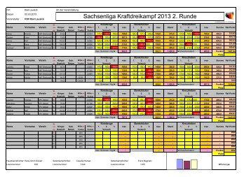 Sachsenliga Kraftdreikampf 2013 2. Runde - USV TU Dresden ...