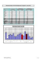 Aktuelle Arbeitslosenzahlen01-12 - Kreis Recklinghausen