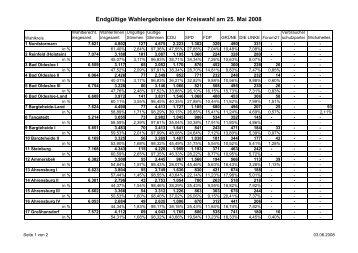 Zusammengefaßte Wahlkreisergebnisse - Kreis Stormarn
