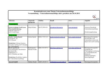 Kontaktadressen zum Thema Betriebsübernahme - Kreis Groß-Gerau